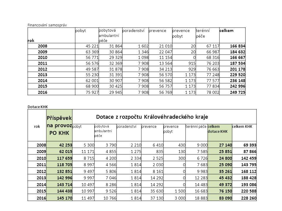 Financování samospráv rok pobyt pobytová ambulantní péče poradenstvíprevenceprevence pobyt terénní péče celkem 2008 45 22131 8641 60221 0102067 117166