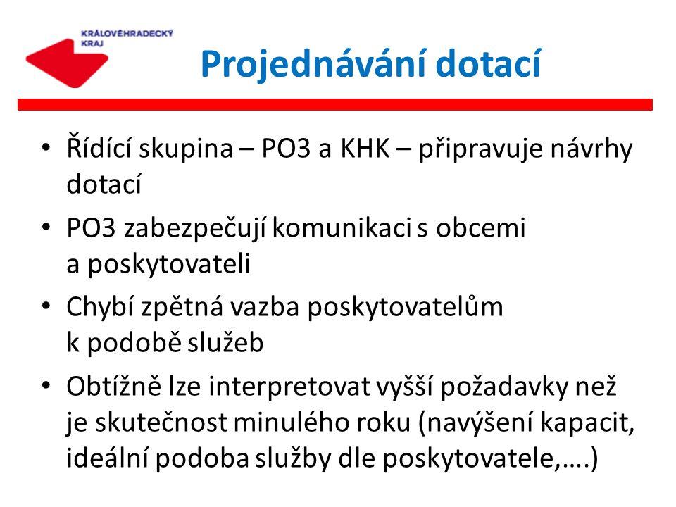 Řídící skupina – PO3 a KHK – připravuje návrhy dotací PO3 zabezpečují komunikaci s obcemi a poskytovateli Chybí zpětná vazba poskytovatelům k podobě s