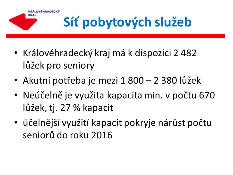 Královéhradecký kraj má k dispozici 2 482 lůžek pro seniory Akutní potřeba je mezi 1 800 – 2 380 lůžek Neúčelně je využita kapacita min. v počtu 670 l