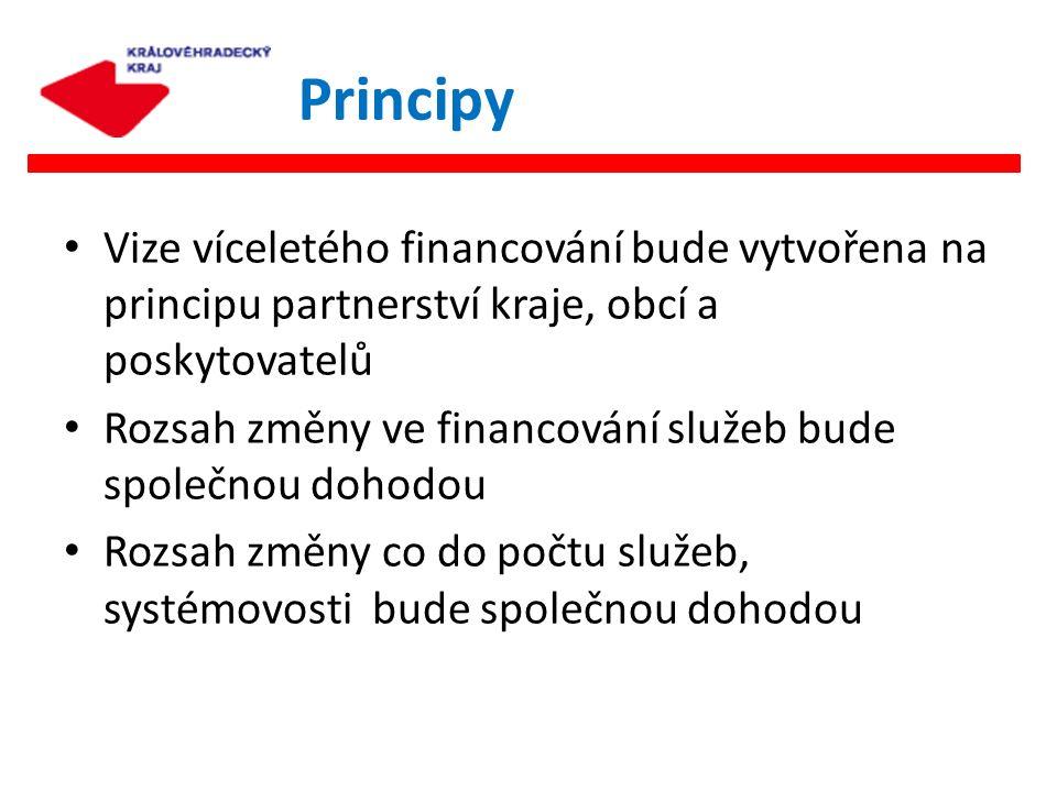 Vize víceletého financování bude vytvořena na principu partnerství kraje, obcí a poskytovatelů Rozsah změny ve financování služeb bude společnou dohod