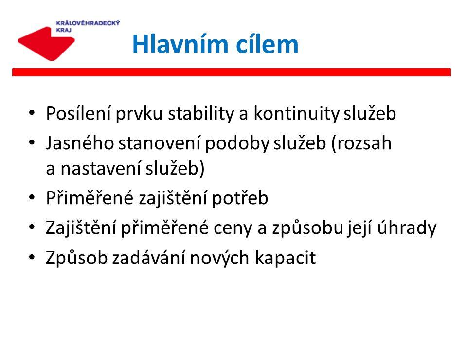 Posílení prvku stability a kontinuity služeb Jasného stanovení podoby služeb (rozsah a nastavení služeb) Přiměřené zajištění potřeb Zajištění přiměřen
