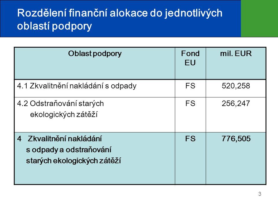 3 Rozdělení finanční alokace do jednotlivých oblastí podpory Oblast podporyFond EU mil. EUR 4.1 Zkvalitnění nakládání s odpadyFS520,258 4.2 Odstraňová