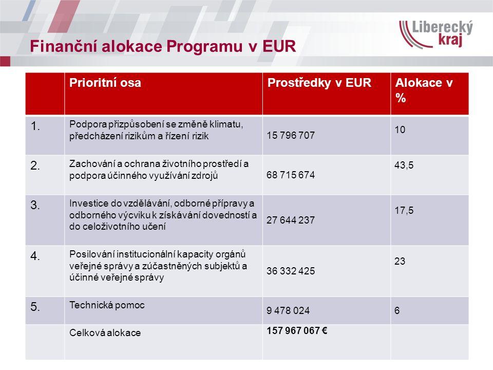 Finanční alokace Programu v EUR Prioritní osaProstředky v EURAlokace v % 1. Podpora přizpůsobení se změně klimatu, předcházení rizikům a řízení rizik