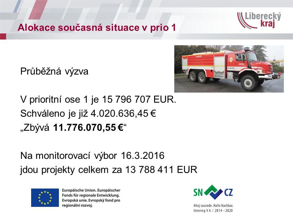 """Alokace současná situace v prio 1 Průběžná výzva V prioritní ose 1 je 15 796 707 EUR. Schváleno je již 4.020.636,45 € """"Zbývá 11.776.070,55 €"""" Na monit"""