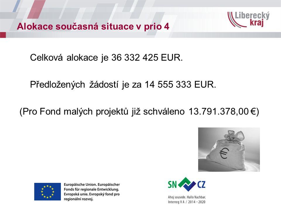 Alokace současná situace v prio 4 Celková alokace je 36 332 425 EUR. Předložených žádostí je za 14 555 333 EUR. (Pro Fond malých projektů již schválen