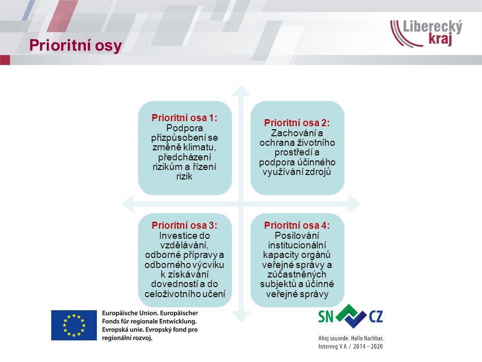 Prioritní osy Prioritní osa 1: Podpora přizpůsobení se změně klimatu, předcházení rizikům a řízení rizik Prioritní osa 2: Zachování a ochrana životního prostředí a podpora účinného využívání zdrojů Prioritní osa 3: Investice do vzdělávání, odborné přípravy a odborného výcviku k získávání dovedností a do celoživotního učení Prioritní osa 4: Posilování institucionální kapacity orgánů veřejné správy a zúčastněných subjektů a účinné veřejné správy