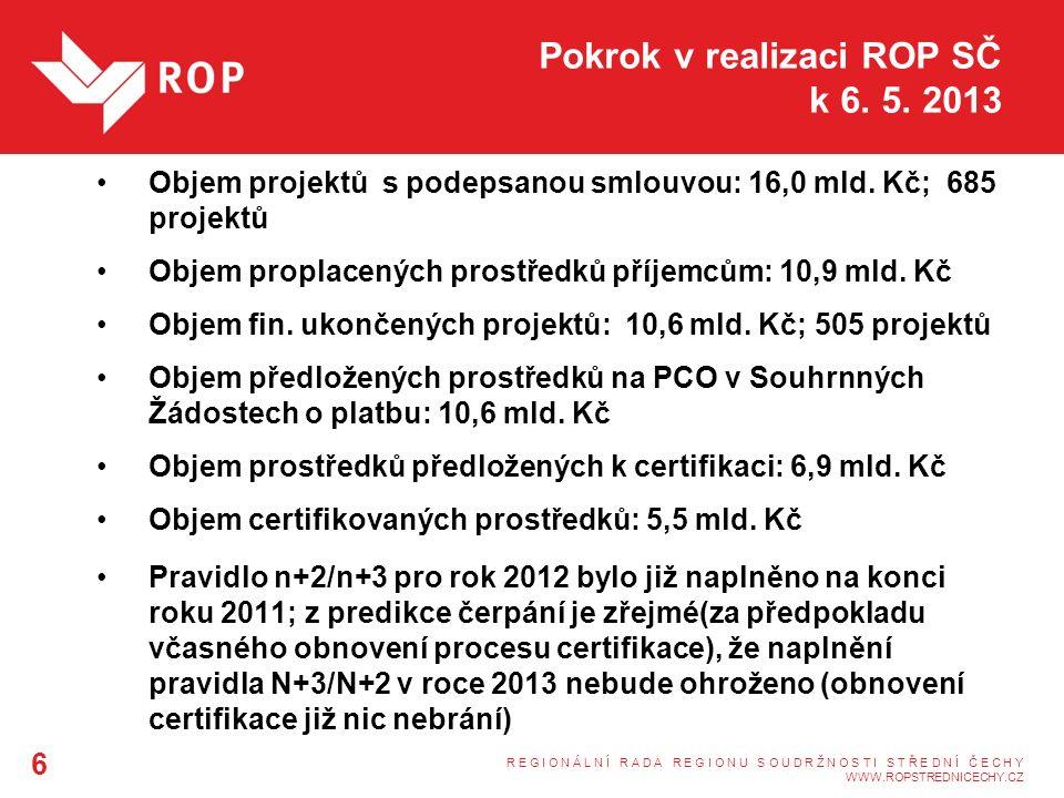 Pokrok v realizaci ROP SČ k 6.5. 2013 Objem projektů s podepsanou smlouvou: 16,0 mld.