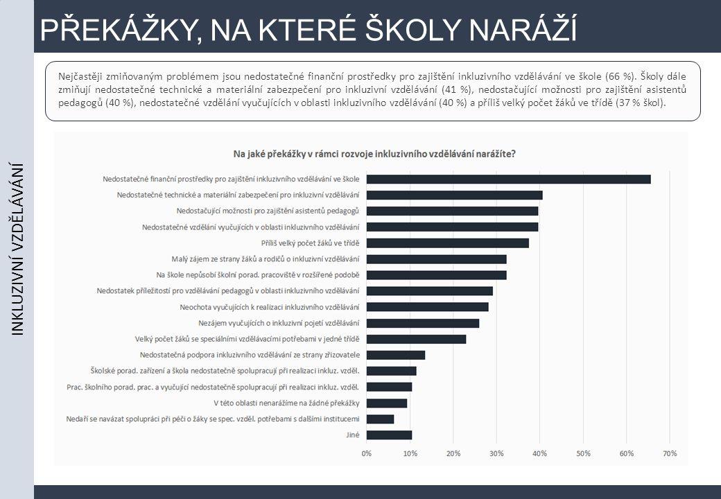 PŘEKÁŽKY, NA KTERÉ ŠKOLY NARÁŽÍ Nejčastěji zmiňovaným problémem jsou nedostatečné finanční prostředky pro zajištění inkluzivního vzdělávání ve škole (66 %).