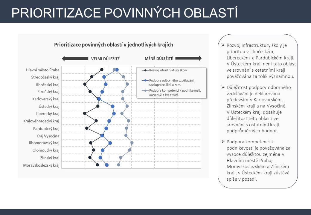 PRIORITIZACE POVINNÝCH OBLASTÍ  Rozvoj infrastruktury školy je prioritou v Jihočeském, Libereckém a Pardubickém kraji.