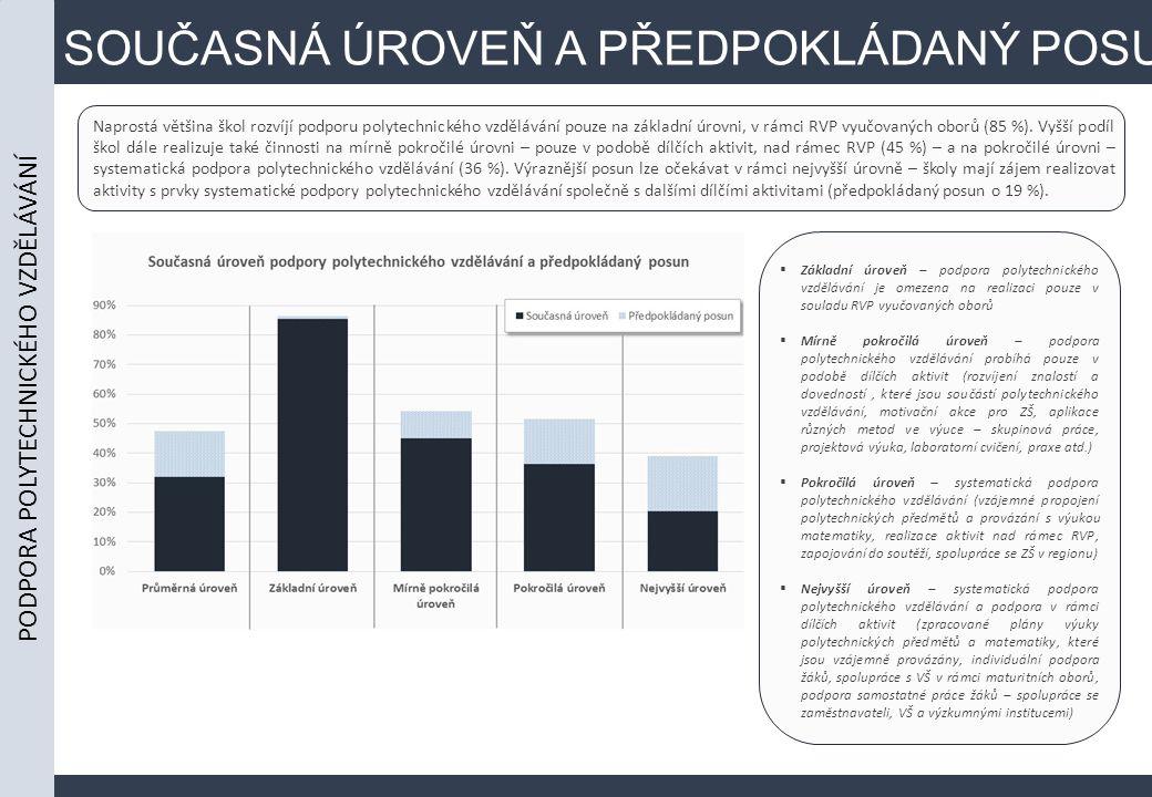SOUČASNÁ ÚROVEŇ A PŘEDPOKLÁDANÝ POSUN Naprostá většina škol rozvíjí podporu polytechnického vzdělávání pouze na základní úrovni, v rámci RVP vyučovaných oborů (85 %).