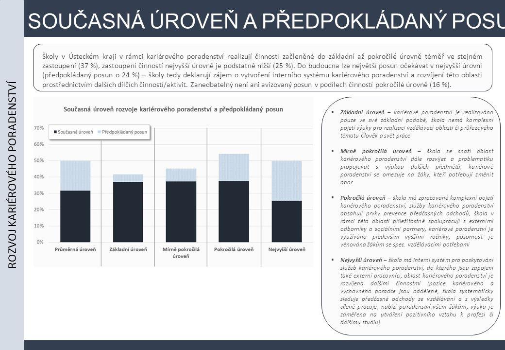 SOUČASNÁ ÚROVEŇ A PŘEDPOKLÁDANÝ POSUN Školy v Ústeckém kraji v rámci kariérového poradenství realizují činnosti začleněné do základní až pokročilé úrovně téměř ve stejném zastoupení (37 %), zastoupení činností nejvyšší úrovně je podstatně nižší (25 %).