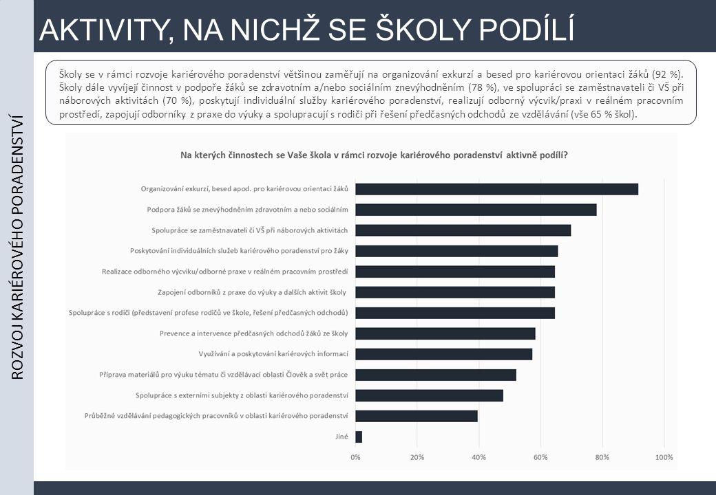 AKTIVITY, NA NICHŽ SE ŠKOLY PODÍLÍ ROZVOJ KARIÉROVÉHO PORADENSTVÍ Školy se v rámci rozvoje kariérového poradenství většinou zaměřují na organizování exkurzí a besed pro kariérovou orientaci žáků (92 %).