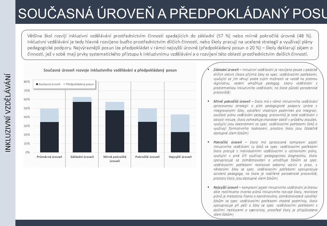 SOUČASNÁ ÚROVEŇ A PŘEDPOKLÁDANÝ POSUN Většina škol rozvíjí inkluzivní vzdělávání prostřednictvím činností spadajících do základní (57 %) nebo mírně pokročilé úrovně (48 %).