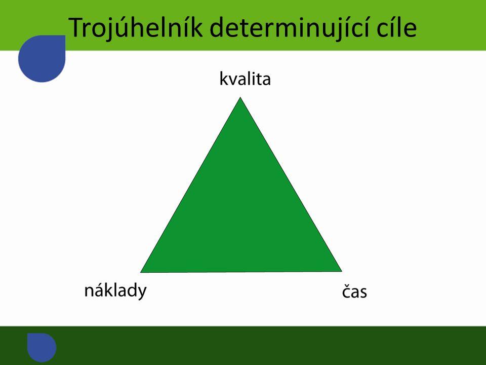 Trojúhelník determinující cíle