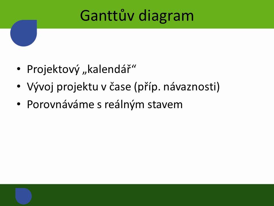 """Ganttův diagram Projektový """"kalendář Vývoj projektu v čase (příp."""