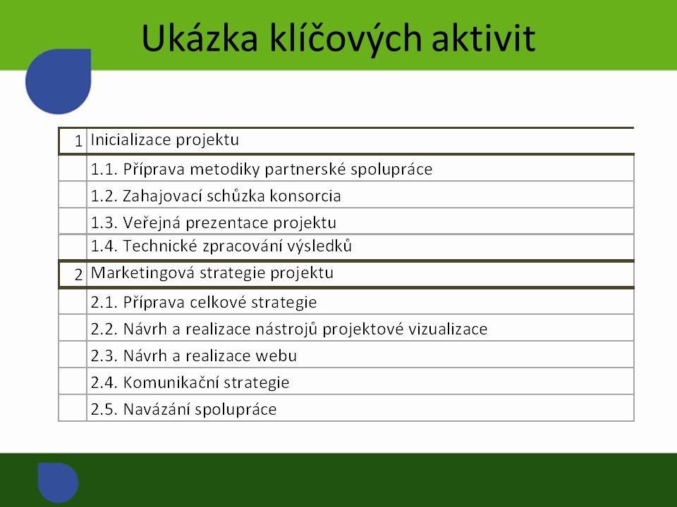 Ukázka klíčových aktivit