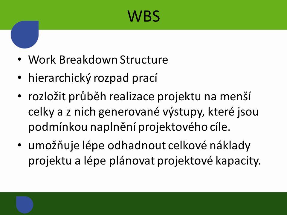 WBS Work Breakdown Structure hierarchický rozpad prací rozložit průběh realizace projektu na menší celky a z nich generované výstupy, které jsou podmínkou naplnění projektového cíle.