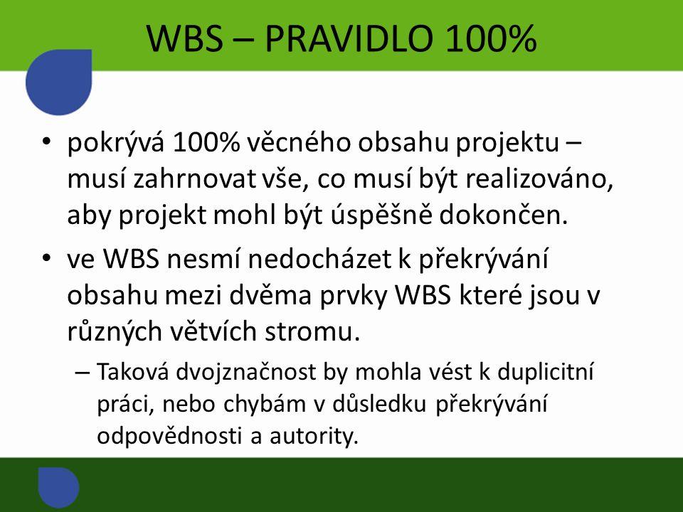 WBS – PRAVIDLO 100% pokrývá 100% věcného obsahu projektu – musí zahrnovat vše, co musí být realizováno, aby projekt mohl být úspěšně dokončen.