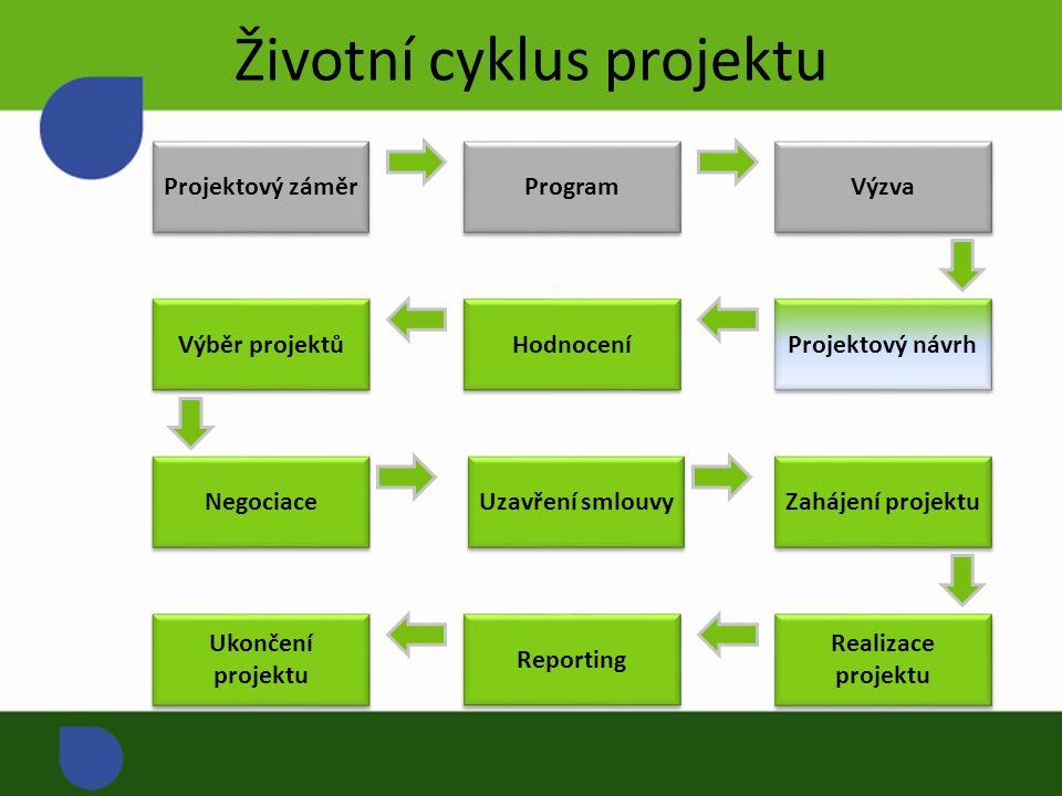 Životní cyklus projektu Projektový záměr Program Výzva Hodnocení Výběr projektů Negociace Uzavření smlouvy Projektový návrh Zahájení projektu Reporting Ukončení projektu Realizace projektu