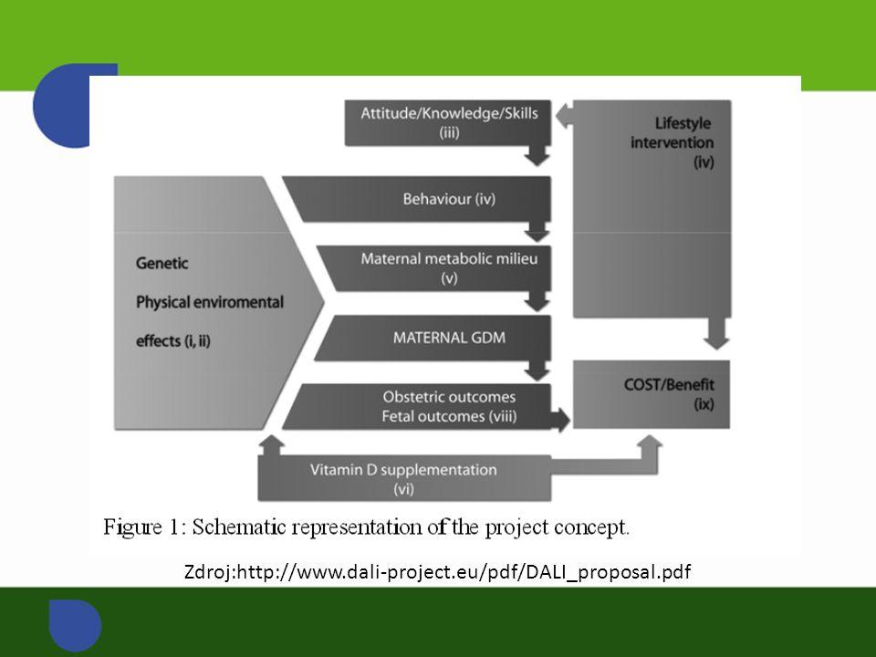 Zdroj:http://www.dali-project.eu/pdf/DALI_proposal.pdf