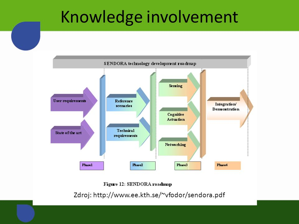 Knowledge involvement Zdroj: http://www.ee.kth.se/~vfodor/sendora.pdf