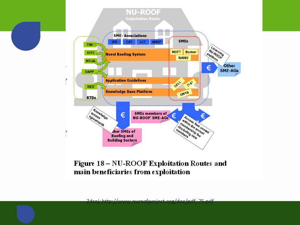 Zdroj: http://www.nuroofproject.org/doc/pdf_75.pdf