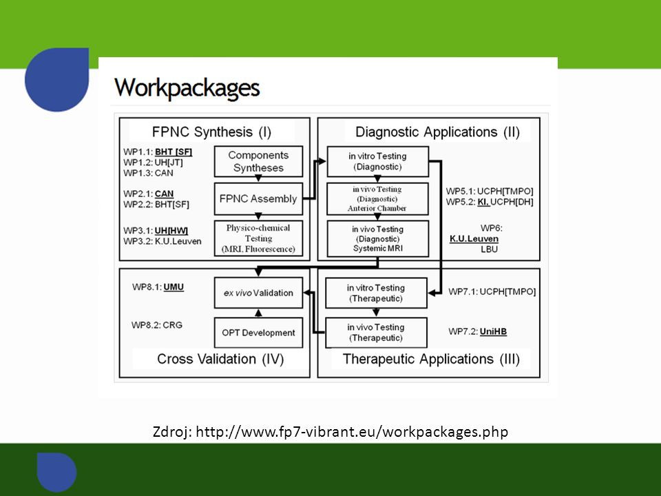 Zdroj: http://www.fp7-vibrant.eu/workpackages.php