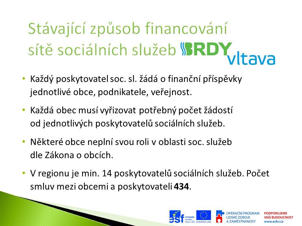 Každý poskytovatel soc. sl. žádá o finanční příspěvky jednotlivé obce, podnikatele, veřejnost. Každá obec musí vyřizovat potřebný počet žádostí od jed