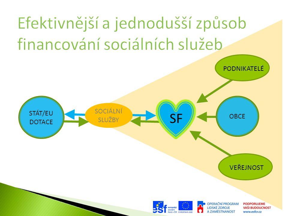 SOCIÁLNÍ SLUŽBY SF VEŘEJNOSTPODNIKATELÉ OBCE STÁT/EU DOTACE