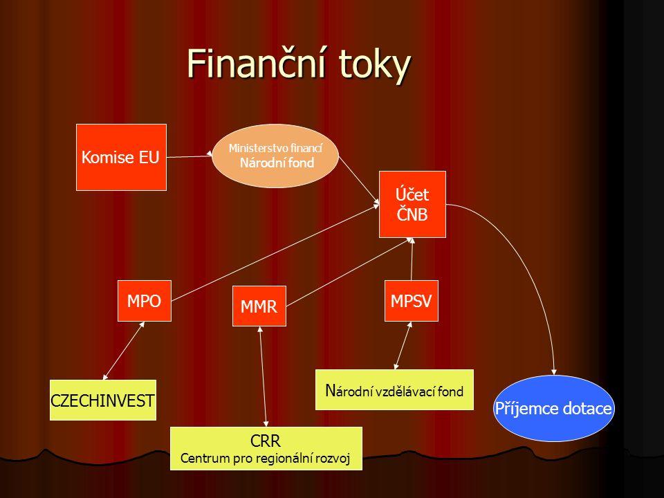 Finanční toky Komise EU Ministerstvo financí Národní fond MPO MMR MPSV Účet ČNB Příjemce dotace CZECHINVEST CRR Centrum pro regionální rozvoj N árodní vzdělávací fond