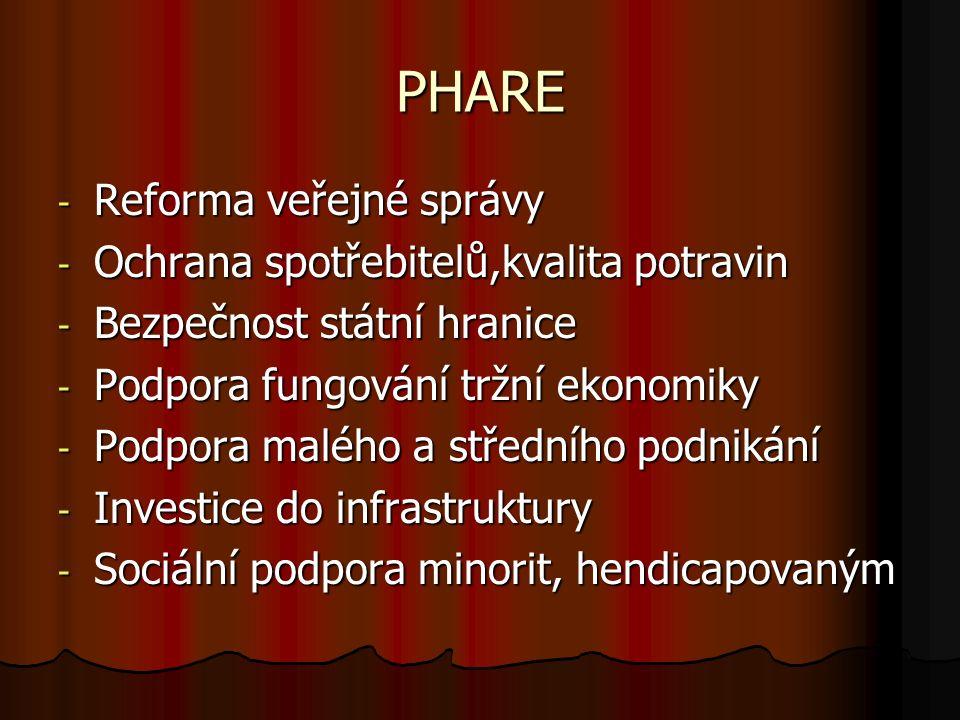 PHARE - Reforma veřejné správy - Ochrana spotřebitelů,kvalita potravin - Bezpečnost státní hranice - Podpora fungování tržní ekonomiky - Podpora malého a středního podnikání - Investice do infrastruktury - Sociální podpora minorit, hendicapovaným