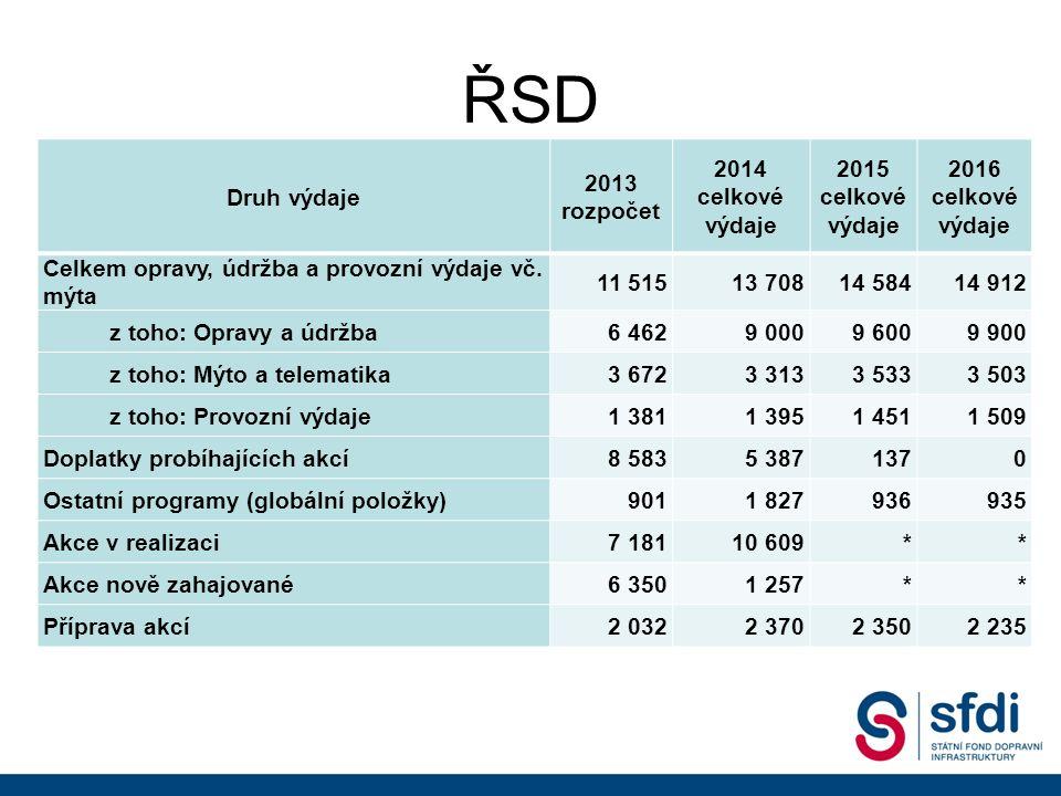 ŘSD Druh výdaje 2013 rozpočet 2014 celkové výdaje 2015 celkové výdaje 2016 celkové výdaje Celkem opravy, údržba a provozní výdaje vč.