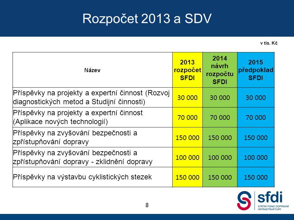 Rozpočet 2013 a SDV 8 v tis.