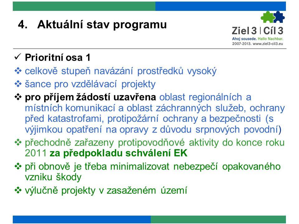 4. Aktuální stav programu Prioritní osa 1  celkově stupeň navázání prostředků vysoký  šance pro vzdělávací projekty  pro příjem žádostí uzavřena ob