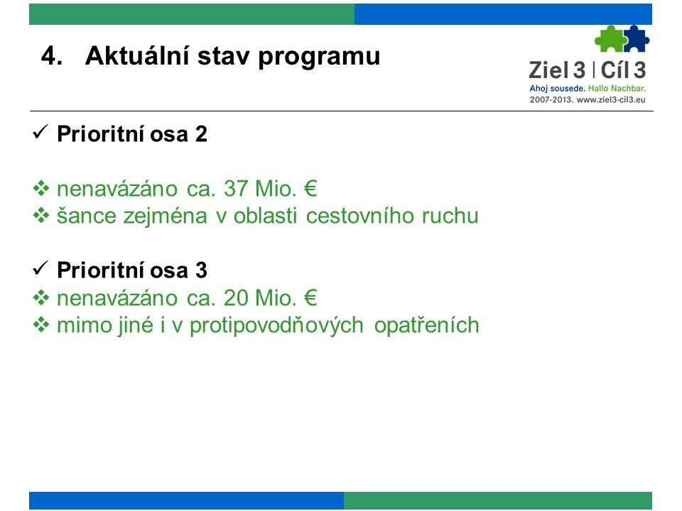 4. Aktuální stav programu Prioritní osa 2  nenavázáno ca. 37 Mio. €  šance zejména v oblasti cestovního ruchu Prioritní osa 3  nenavázáno ca. 20 Mi
