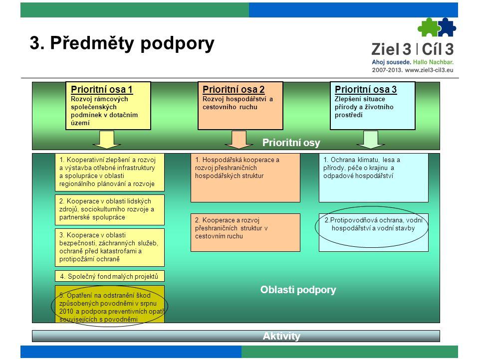 3. Předměty podpory Prioritní osa 1 Rozvoj rámcových společenských podmínek v dotačním území Prioritní osa 2 Rozvoj hospodářství a cestovního ruchu Pr