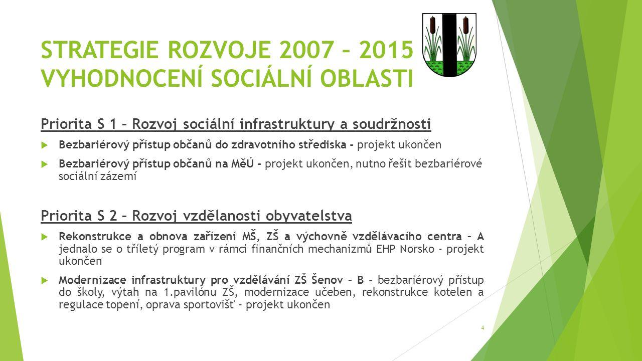 STRATEGIE ROZVOJE 2007 – 2015 VYHODNOCENÍ SOCIÁLNÍ OBLASTI Priorita S 1 – Rozvoj sociální infrastruktury a soudržnosti  Bezbariérový přístup občanů d