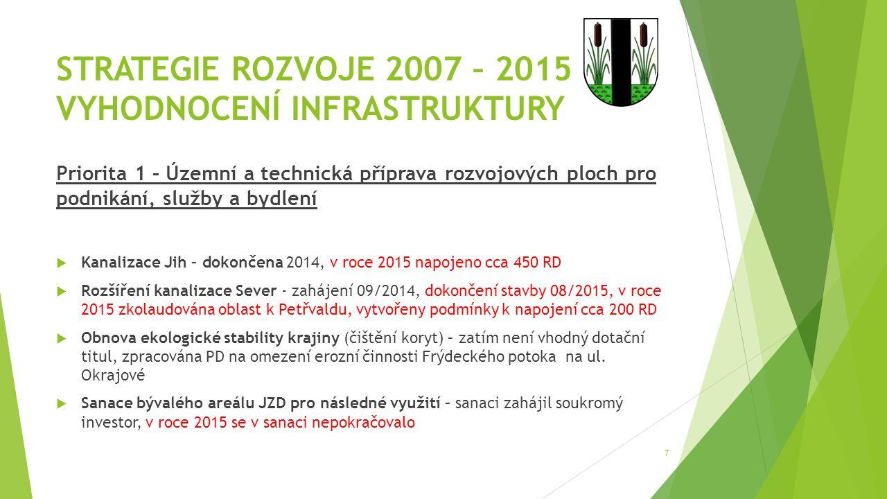 STRATEGIE ROZVOJE 2007 – 2015 VYHODNOCENÍ INFRASTRUKTURY Priorita 1 – Územní a technická příprava rozvojových ploch pro podnikání, služby a bydlení 