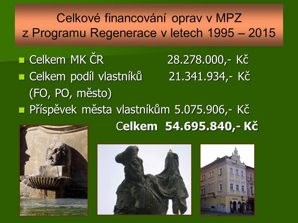 Celkové financování oprav v MPZ z Programu Regenerace v letech 1995 – 2015 Celkem MK ČR 28.278.000,- Kč Celkem MK ČR 28.278.000,- Kč Celkem podíl vlastníků 21.341.934,- Kč Celkem podíl vlastníků 21.341.934,- Kč (FO, PO, město) (FO, PO, město) Příspěvek města vlastníkům 5.075.906,- Kč Příspěvek města vlastníkům 5.075.906,- Kč Celkem 54.695.840,- Kč Celkem 54.695.840,- Kč