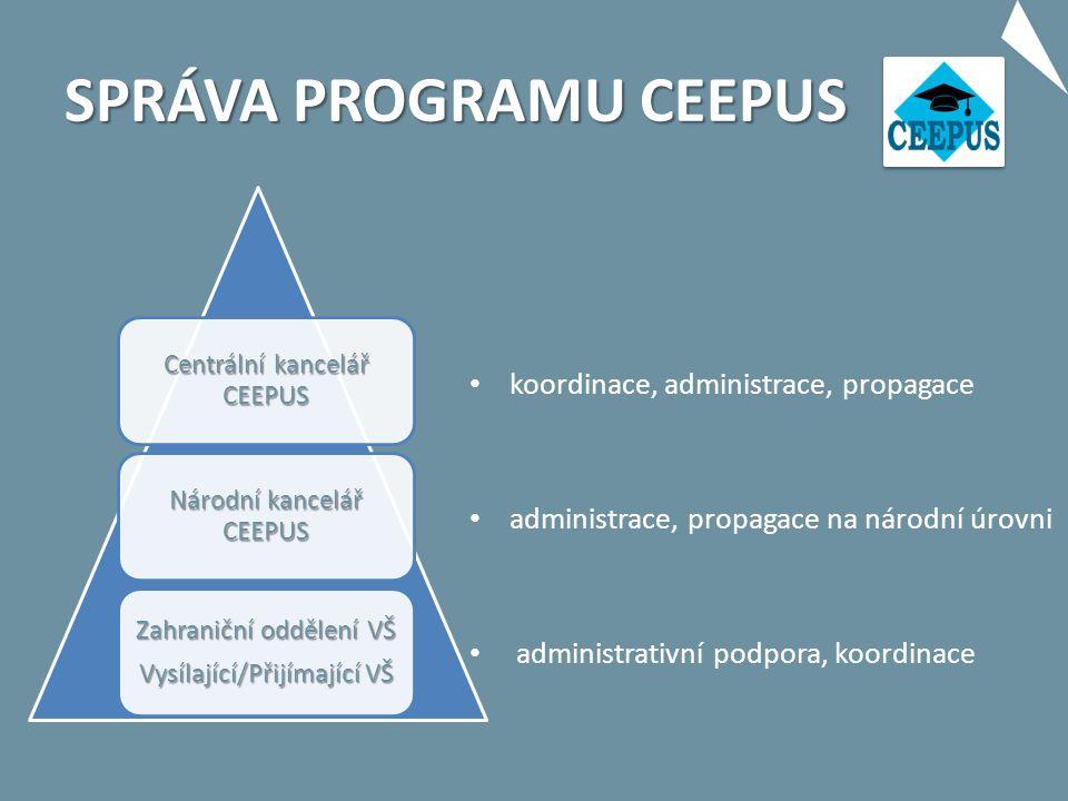 SPRÁVA PROGRAMU CEEPUS Centrální kancelář CEEPUS Národní kancelář CEEPUS Zahraniční oddělení VŠ Vysílající/Přijímající VŠ koordinace, administrace, propagace administrace, propagace na národní úrovni administrativní podpora, koordinace