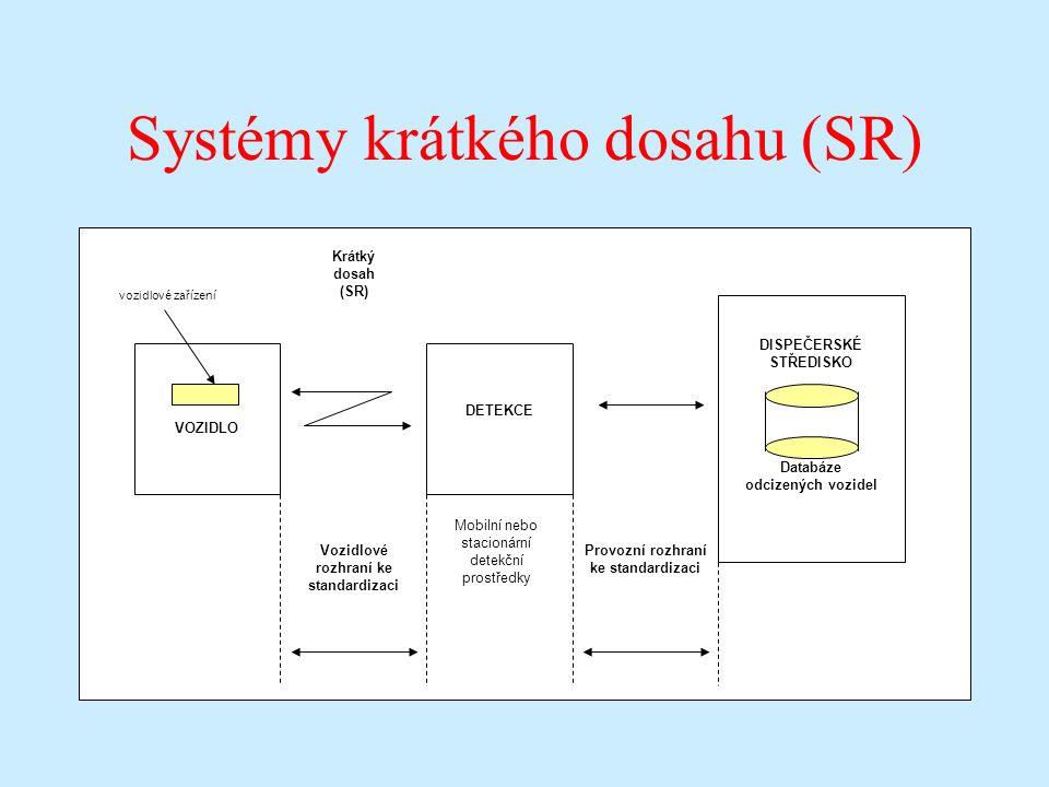 Systémy krátkého dosahu (SR) Mobilní nebo stacionární detekční prostředky VOZIDLO vozidlové zařízení DETEKCE DISPEČERSKÉ STŘEDISKO Databáze odcizených vozidel Krátký dosah (SR) Vozidlové rozhraní ke standardizaci Provozní rozhraní ke standardizaci