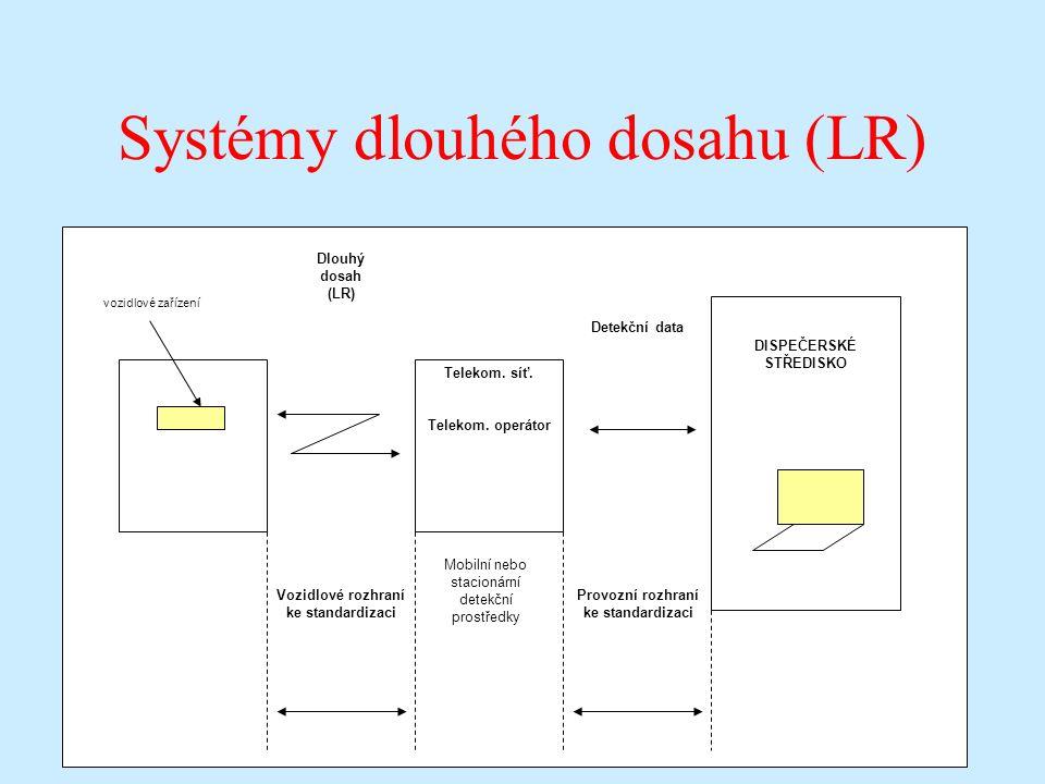 Systémy dlouhého dosahu (LR) Mobilní nebo stacionární detekční prostředky VOZIDLO vozidlové zařízení Telekom.