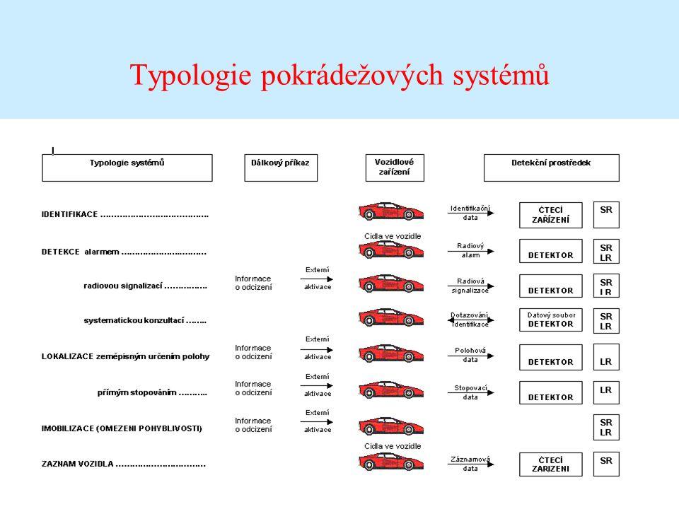 Typologie pokrádežových systémů