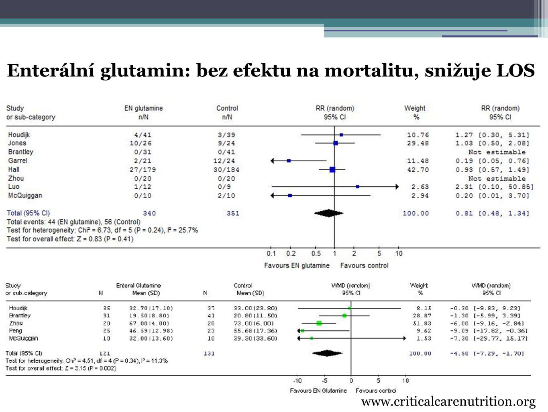 Enterální glutamin: bez efektu na mortalitu, snižuje LOS www.criticalcarenutrition.org