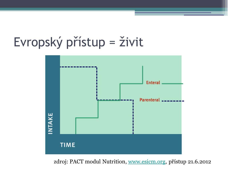 Evropský přístup = živit zdroj: PACT modul Nutrition, www.esicm.org, přístup 21.6.2012www.esicm.org