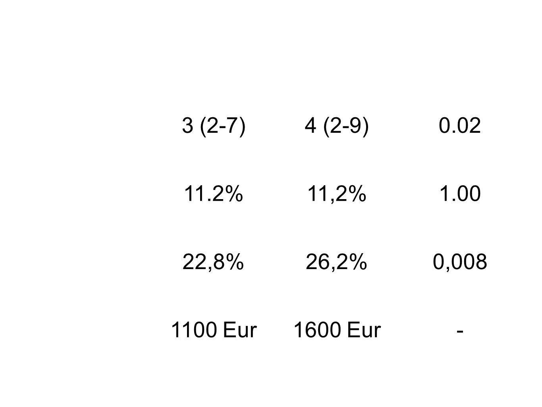 Časná PNPozdní PNp LOS3 (2-7)4 (2-9)0.02 90 denní mortalita 11.2%11,2%1.00 Infekce22,8%26,2%0,008 Cena1100 Eur1600 Eur-