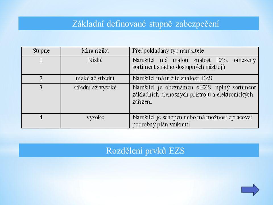 Základní definované stupně zabezpečení Rozdělení prvků EZS
