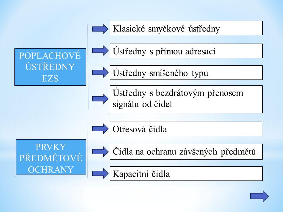 POPLACHOVÉ ÚSTŘEDNY EZS Klasické smyčkové ústředny Ústředny s přímou adresací Ústředny smíšeného typu Ústředny s bezdrátovým přenosem signálu od čidel