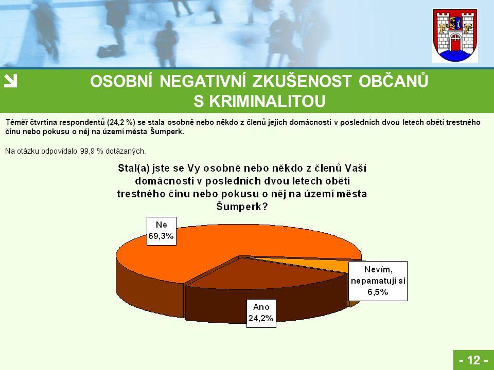 OSOBNÍ NEGATIVNÍ ZKUŠENOST OBČANŮ S KRIMINALITOU - 12 - Na otázku odpovídalo 99,9 % dotázaných. Téměř čtvrtina respondentů (24,2 %) se stala osobně ne