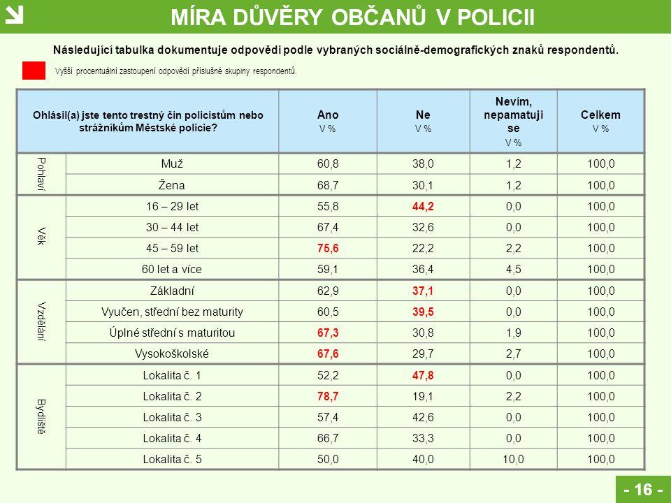 MÍRA DŮVĚRY OBČANŮ V POLICII - 16 - Ohlásil(a) jste tento trestný čin policistům nebo strážníkům Městské policie? Ano V % Ne V % Nevím, nepamatuji se